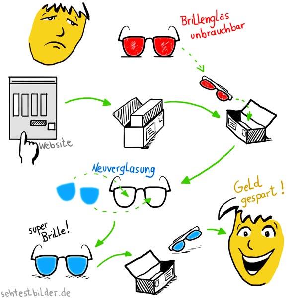 Brille Neuverglasung