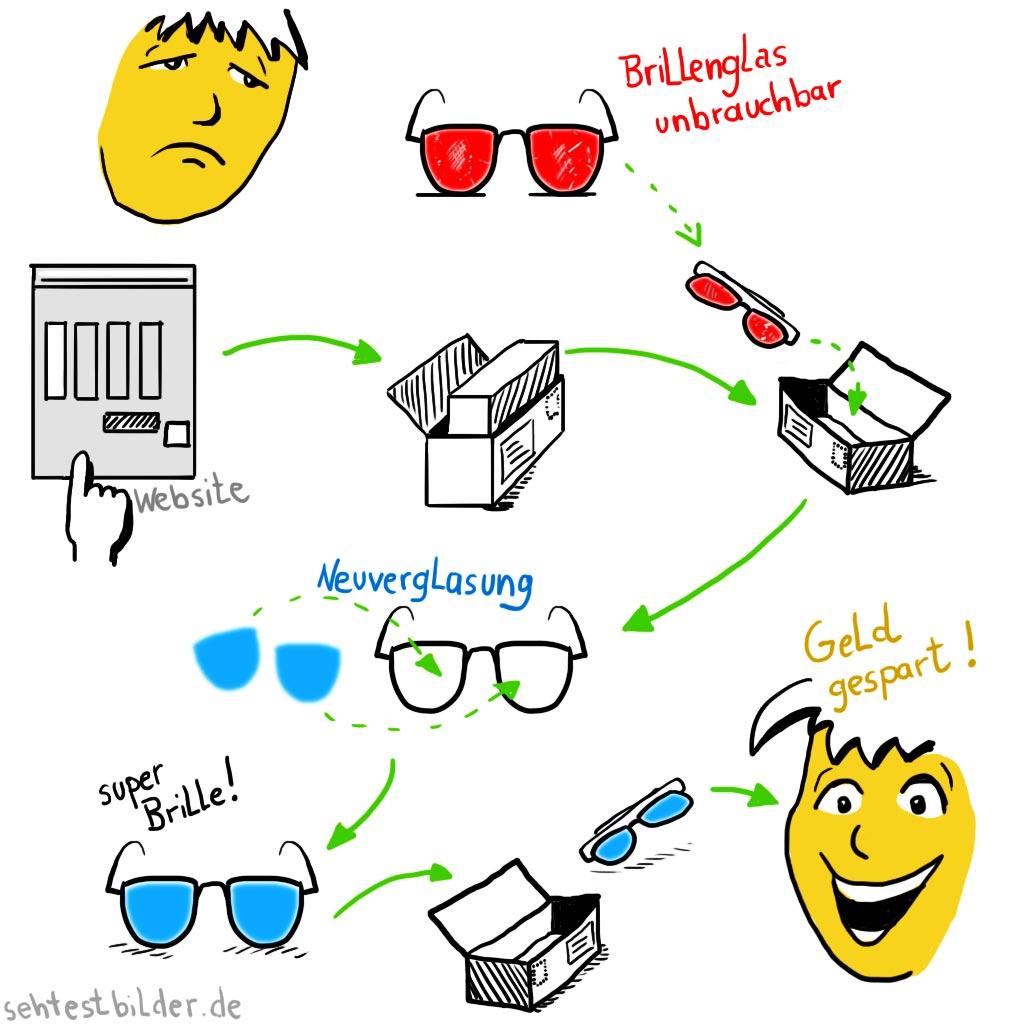 Neuverglasung einer Brille