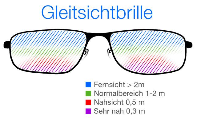 Gleitsichtbrille (Gläser) Funktionsweise
